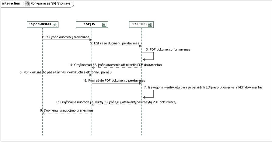 Veiksmų sekos, kai e. dokumentas pasirašomas SPĮ IS aplinkoje, schema