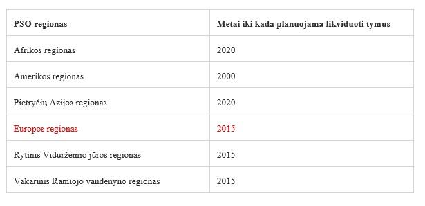 Regionas ir metai iki kada planuojama likviduoti tymus (pagal PSO)
