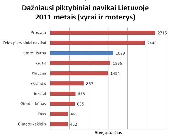 Dažniausi piktybiniai navikai Lietuvoje