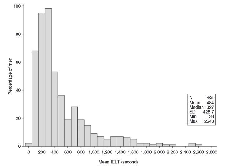 Vidutinė intravaginalinė ejakuliacijos latencijos trukmė (IELT) arba lytinio akto laikas nuo varpos įstūmimo į makštį iki ejakuliacijos. Waldinger et al. J Sex Med 2005;2:492-497.