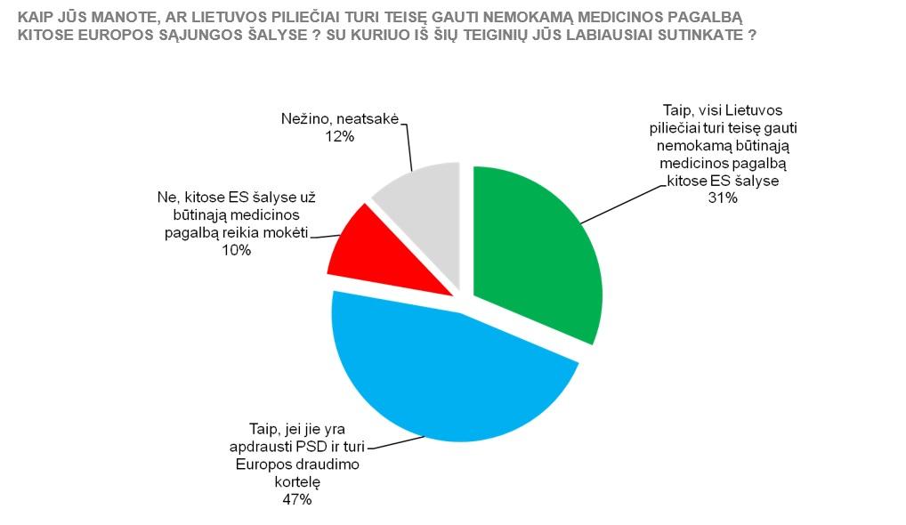 Tyrimo duomenimis sudarytas grafikas.