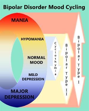 Nuotaikų svyravimai sergant dvipoliu afektiniu sutrikimu. 1 – nedideli nuotaikų svyravimai, kai hiponamiją keičia lengvos formos depresija, vadinami ciklotimija. 2 – I tipo dvipolis afektinis sutrikimas nustatomas kai pacientui pasireiškia sunki depresija ir manija. 3 – II tipo sutrikimas pasireiškia sunkios depresijos ir hipomanijos epizodais.