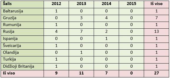 Žmonių užsikrėtimo pasiutlige atvejai Europoje, 2012-2015 m.