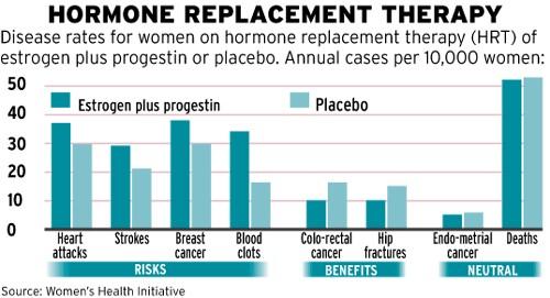 Pakaitinės estrogenų ir progestinų terapijos sukeliama rizika. (oliviasecret.com nuotr.)