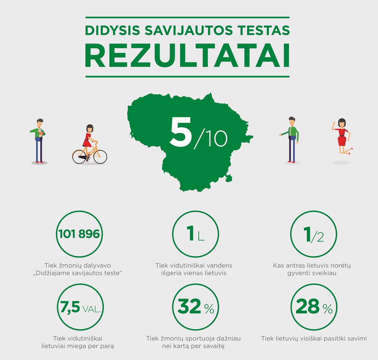Infografikas su testo rezultatais. (Organizatorių nuotr.)