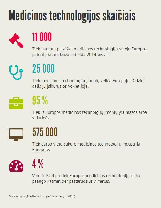KTU infografikas.