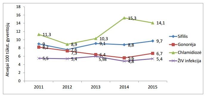 Sergamumas sifiliu, gonorėja, chlamidioze, ŽIV infekcija Lietuvoje, 2011 – 2015 m.